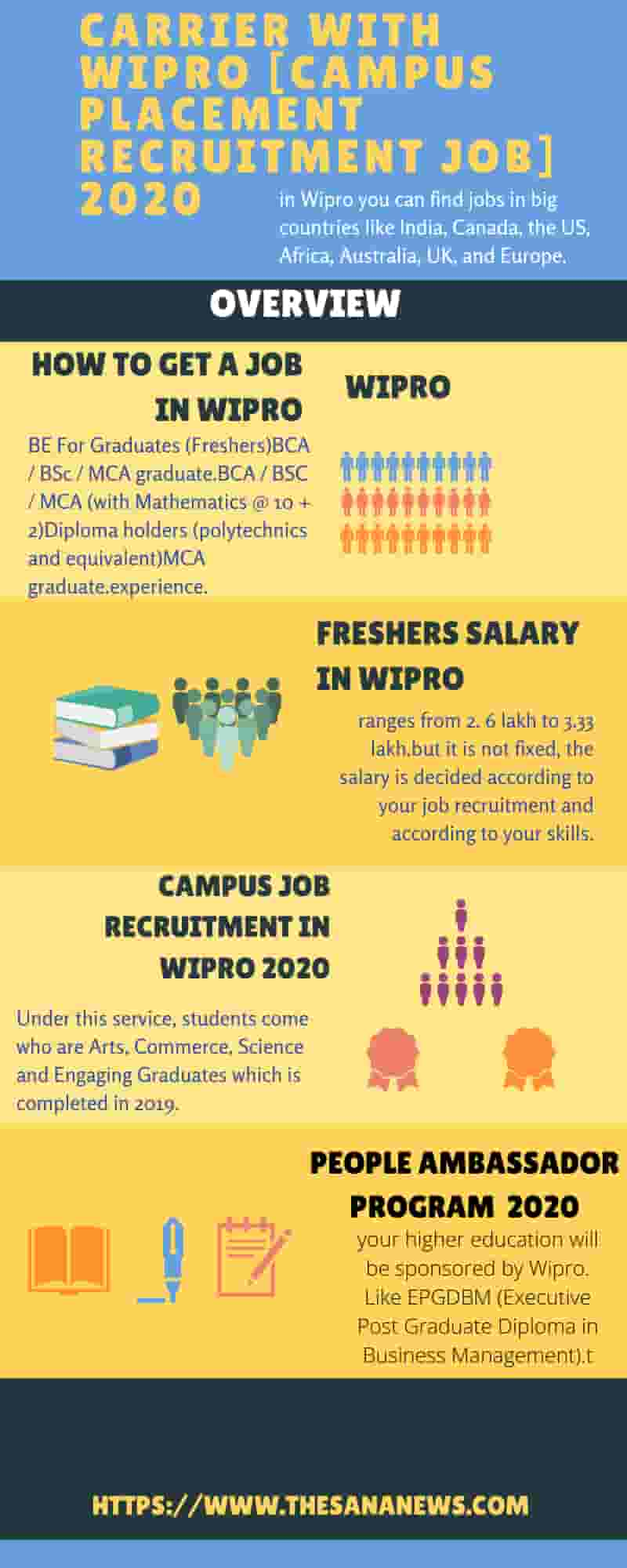 Carrier With Wipro [Campus Placement Recruitment Jobs] 2020